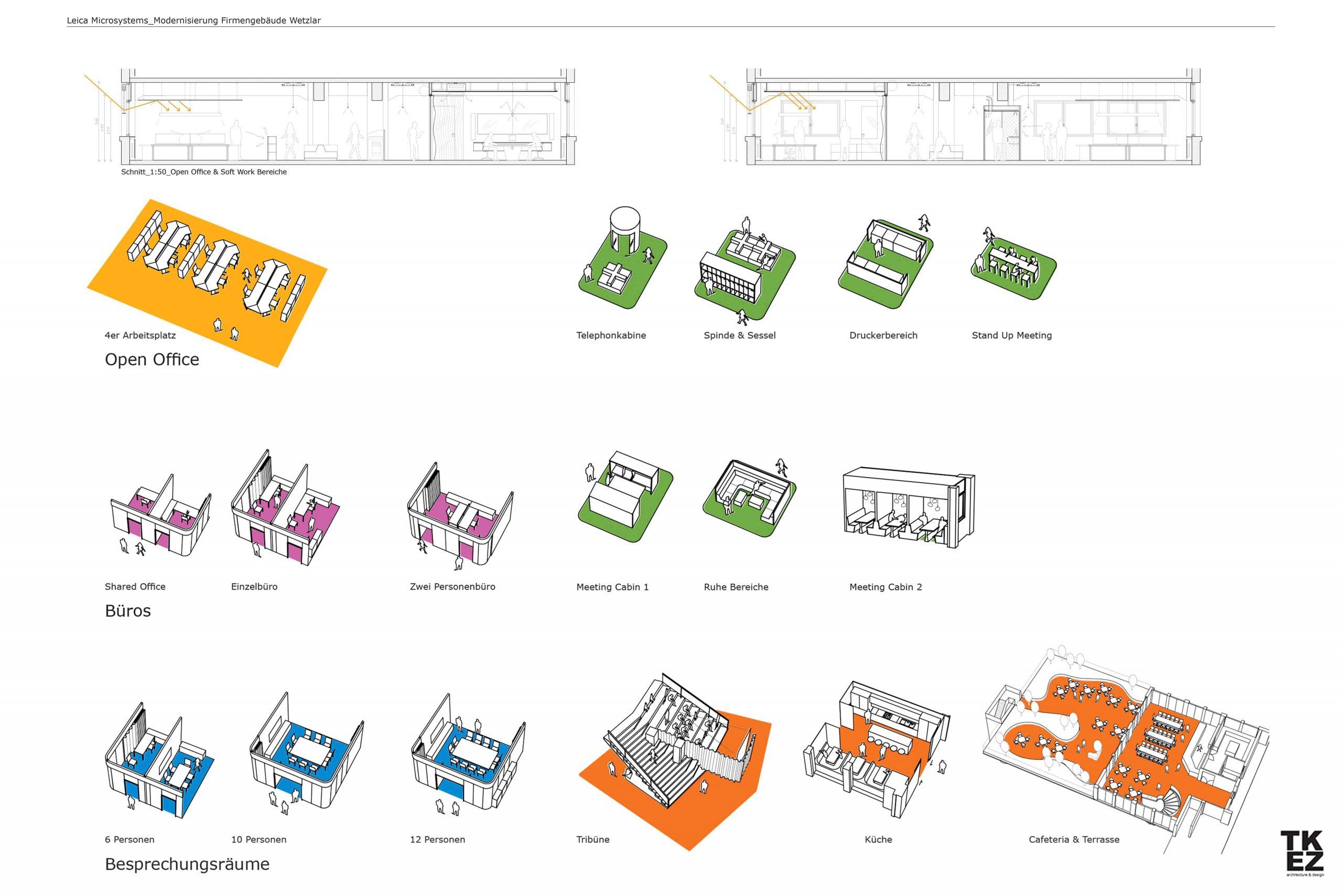 Office Design Leica Mircosystems Architekturbüro TKEZ Piktogramme